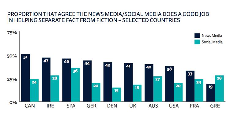 """Izvještaj """"2017 Digital News Report"""": društvene mreže uživaju dvostruko manje povjerenja od klasičnih medija"""